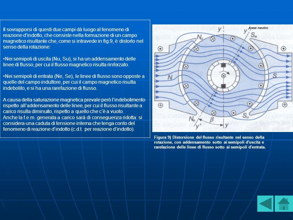 Il sovrapporsi di questi due campi dà luogo al fenomeno di reazione dindotto, che consiste nella formazione di un campo magnetico risultante che, come si intravede in fig.9, è distorto nel senso della rotazione: Nei semipoli di uscita (Nu, Su), si ha un addensamento delle linee di flusso, per cui il flusso magnetico risulta rinforzato.