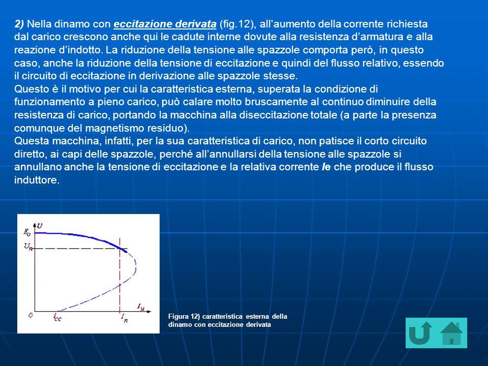 2) Nella dinamo con eccitazione derivata (fig.12), allaumento della corrente richiesta dal carico crescono anche qui le cadute interne dovute alla resistenza darmatura e alla reazione dindotto.