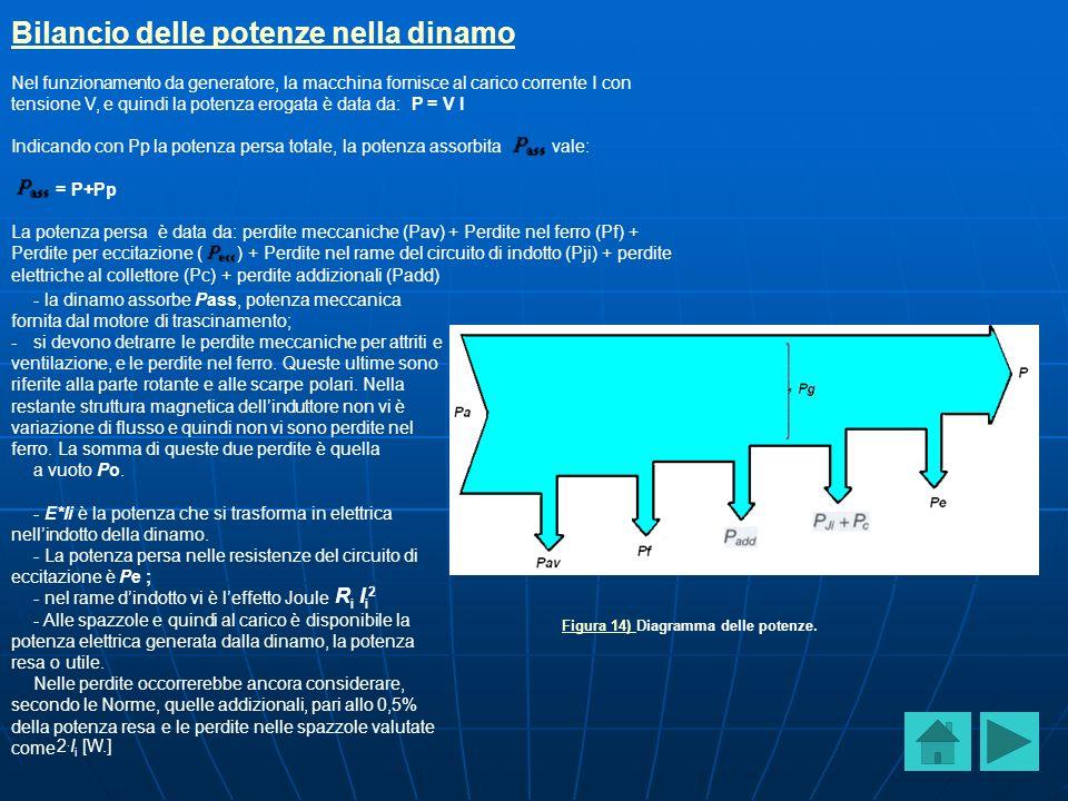 Figura 14) Figura 14) Diagramma delle potenze.