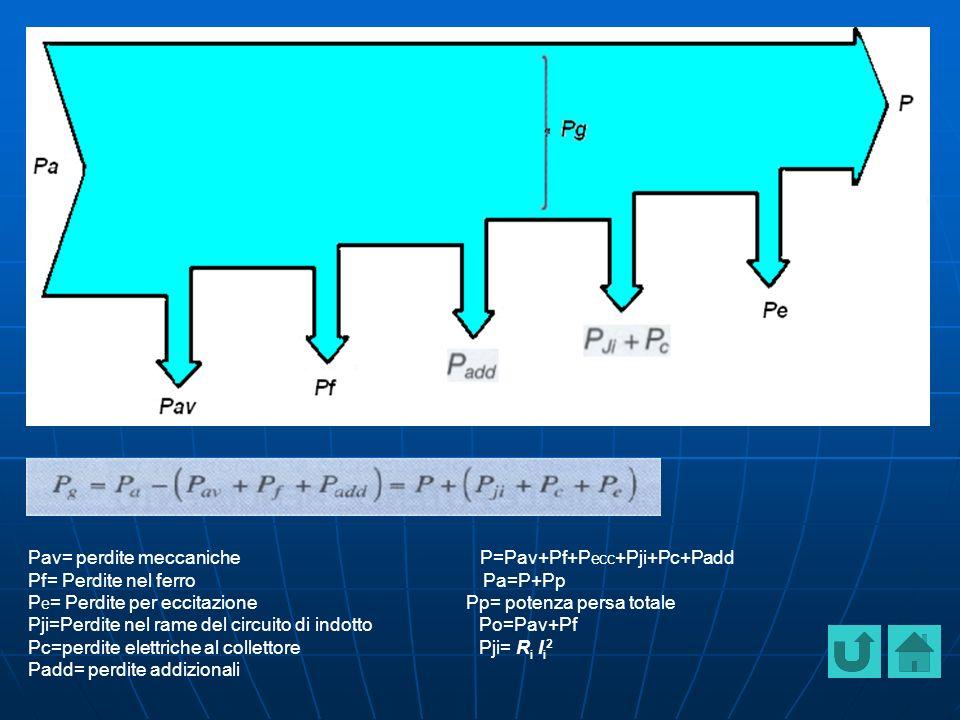 Pav= perdite meccaniche P=Pav+Pf+P ecc +Pji+Pc+Padd Pf= Perdite nel ferro Pa=P+Pp P e = Perdite per eccitazione Pp= potenza persa totale Pji=Perdite nel rame del circuito di indotto Po=Pav+Pf Pc=perdite elettriche al collettore Pji= R i I i 2 Padd= perdite addizionali