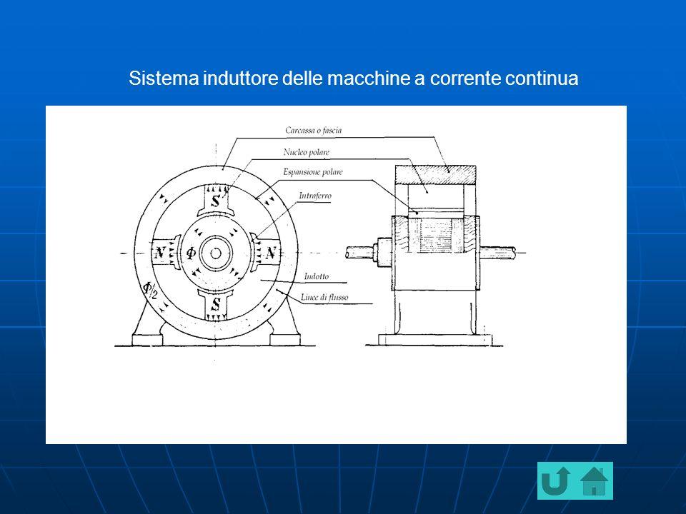 Struttura della macchina C.C macchina C.Cmacchina C.C Le parti che principalmente costituiscono la macchina in c.c.