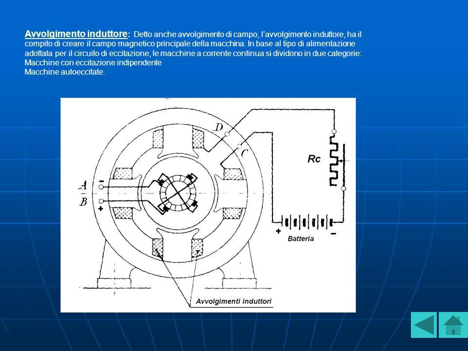 Avvolgimento induttore Avvolgimento induttore : Detto anche avvolgimento di campo, lavvolgimento induttore, ha il compito di creare il campo magnetico principale della macchina.