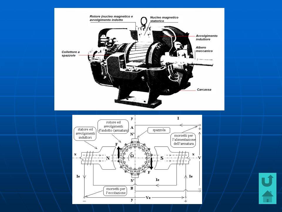 Motore in C.C Motore in C.C Basi del motore C.C Basi del motore C.C Parti fondamentali e funzionamento Parti fondamentali e funzionamento Motore a magneti permanenti Motore a magneti permanenti Motore con statore a filo avvolto Motore con statore a filo avvolto Motore universale Motore universale