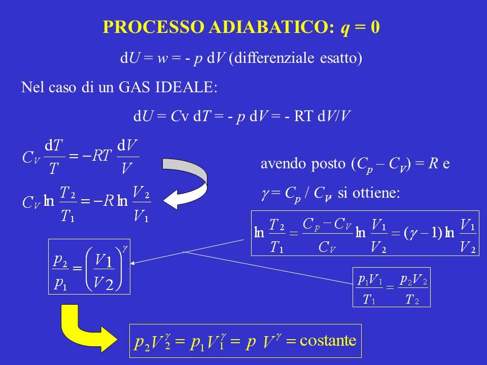 PROCESSO ADIABATICO: q = 0 dU = w = - p dV (differenziale esatto) Nel caso di un GAS IDEALE: dU = Cv dT = - p dV = - RT dV/V avendo posto (C p – C V )