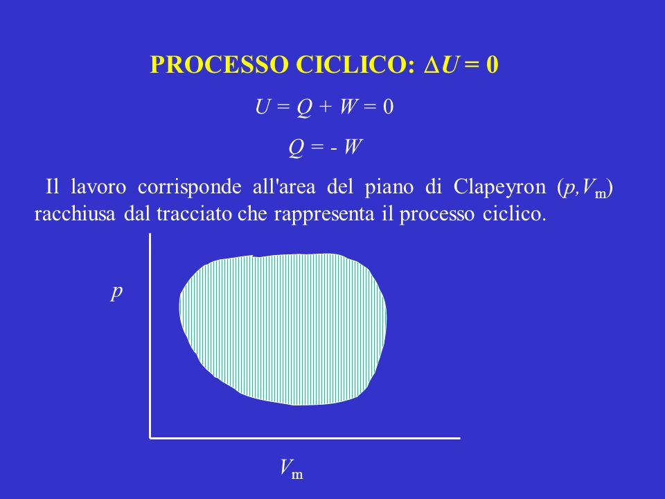 PROCESSO CICLICO: U = 0 U = Q + W = 0 Q = - W Il lavoro corrisponde all'area del piano di Clapeyron (p,V m ) racchiusa dal tracciato che rappresenta i