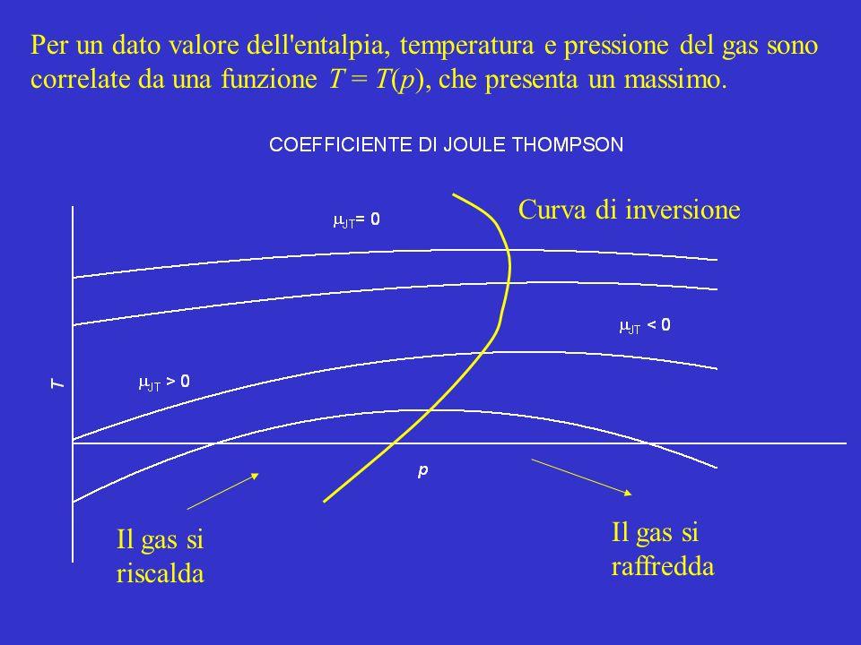 Per un dato valore dell'entalpia, temperatura e pressione del gas sono correlate da una funzione T = T(p), che presenta un massimo. Il gas si riscalda