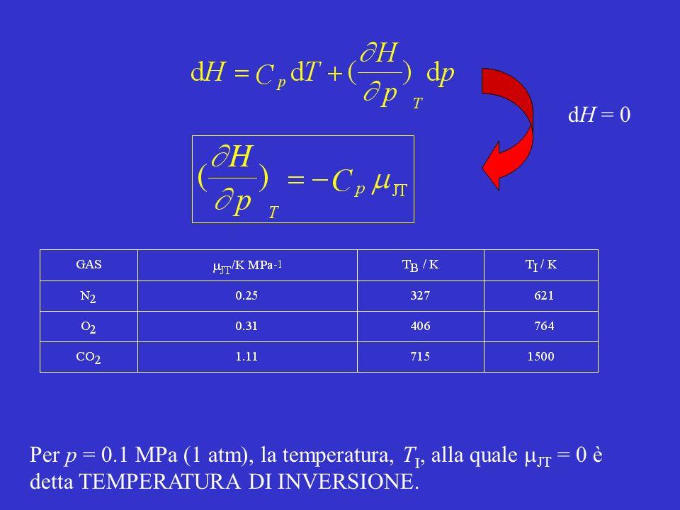 dH = 0 Per p = 0.1 MPa (1 atm), la temperatura, T I, alla quale JT = 0 è detta TEMPERATURA DI INVERSIONE.
