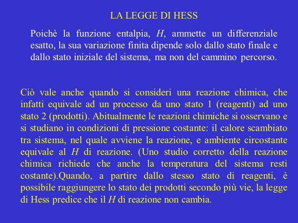 LA LEGGE DI HESS Poichè la funzione entalpia, H, ammette un differenziale esatto, la sua variazione finita dipende solo dallo stato finale e dallo sta