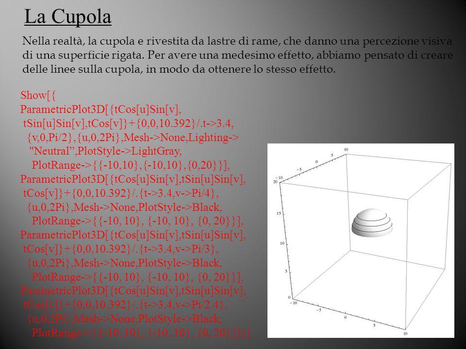 La Cupola Show[{ ParametricPlot3D[{tCos[u]Sin[v], tSin[u]Sin[v],tCos[v]}+{0,0,10.392}/.t->3.4, {v,0,Pi/2},{u,0,2Pi},Mesh->None,Lighting-> Neutral,PlotStyle->LightGray, PlotRange->{{-10,10},{-10,10},{0,20}}], ParametricPlot3D[{tCos[u]Sin[v],tSin[u]Sin[v], tCos[v]}+{0,0,10.392}/.{t->3.4,v->Pi/4}, {u,0,2Pi},Mesh->None,PlotStyle->Black, PlotRange->{{-10, 10}, {-10, 10}, {0, 20}}], ParametricPlot3D[{tCos[u]Sin[v],tSin[u]Sin[v], tCos[v]}+{0,0,10.392}/.{t->3.4,v->Pi/3}, {u,0,2Pi},Mesh->None,PlotStyle->Black, PlotRange->{{-10, 10}, {-10, 10}, {0, 20}}], ParametricPlot3D[{tCos[u]Sin[v],tSin[u]Sin[v], tCos[v]}+{0,0,10.392}/.{t->3.4,v->Pi/2.4}, {u,0,2Pi},Mesh->None,PlotStyle->Black, PlotRange->{{-10, 10}, {-10, 10}, {0, 20}}]}] Nella realtà, la cupola e rivestita da lastre di rame, che danno una percezione visiva di una superficie rigata.