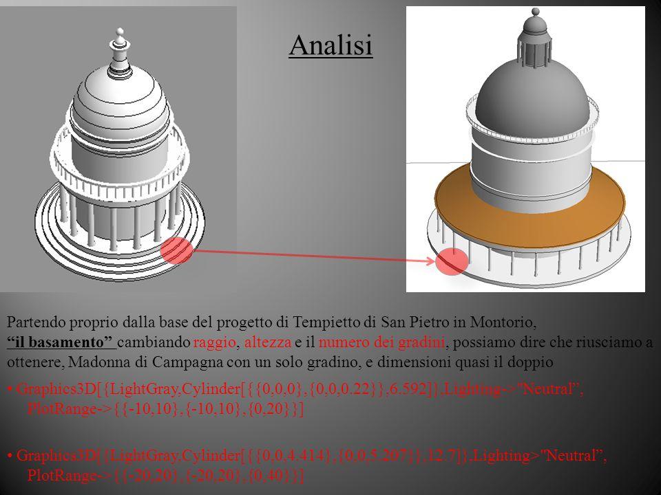 Analisi Partendo proprio dalla base del progetto di Tempietto di San Pietro in Montorio, il basamento cambiando raggio, altezza e il numero dei gradini, possiamo dire che riusciamo a ottenere, Madonna di Campagna con un solo gradino, e dimensioni quasi il doppio Graphics3D[{LightGray,Cylinder[{{0,0,4.414},{0,0,5.207}},12.7]},Lighting> Neutral, PlotRange->{{-20,20},{-20,20},{0,40}}] Graphics3D[{LightGray,Cylinder[{{0,0,0},{0,0,0.22}},6.592]},Lighting-> Neutral, PlotRange->{{-10,10},{-10,10},{0,20}}]