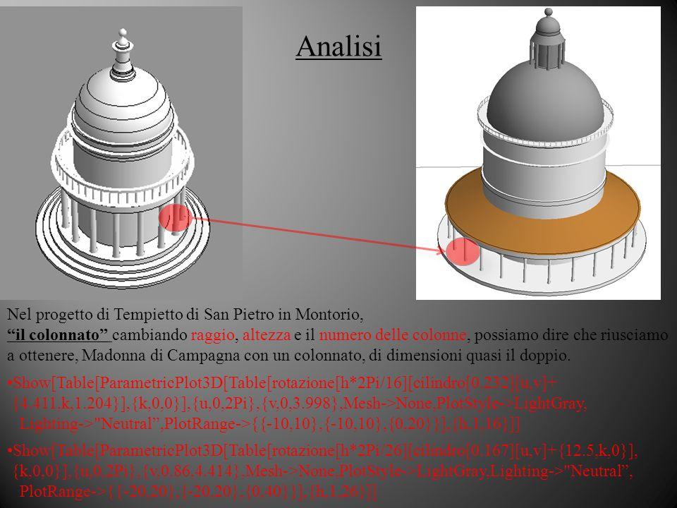Analisi Nel progetto di Tempietto di San Pietro in Montorio, il colonnato cambiando raggio, altezza e il numero delle colonne, possiamo dire che riusciamo a ottenere, Madonna di Campagna con un colonnato, di dimensioni quasi il doppio.