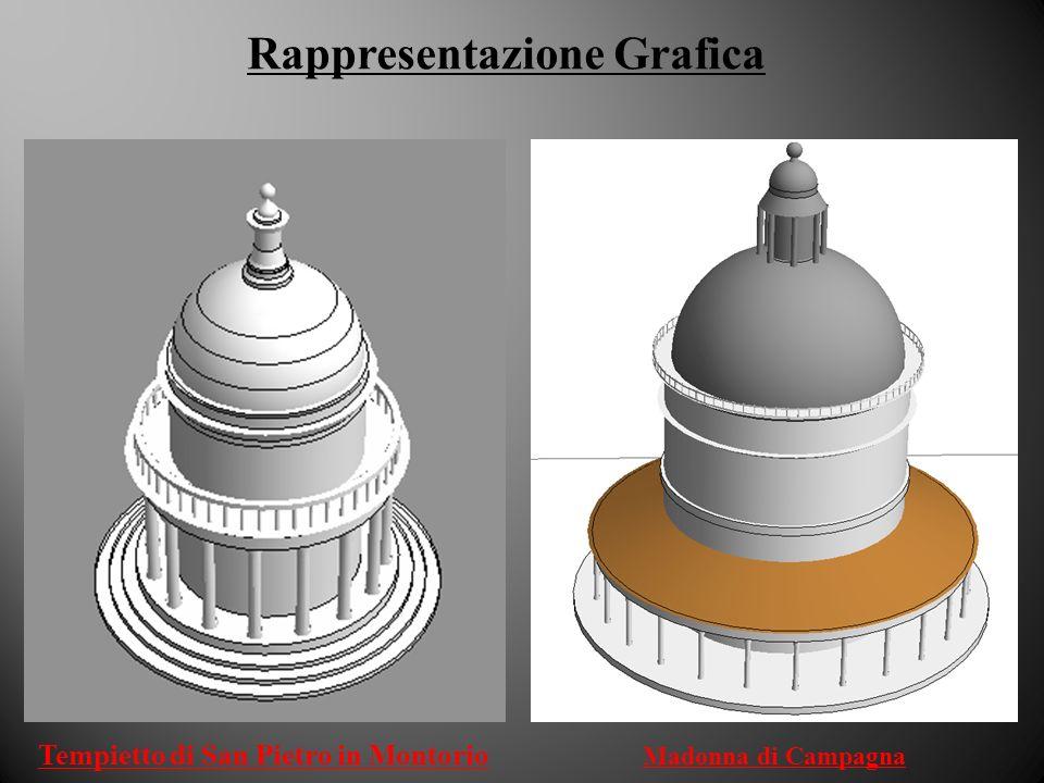 Rappresentazione Grafica Tempietto di San Pietro in Montorio Madonna di Campagna