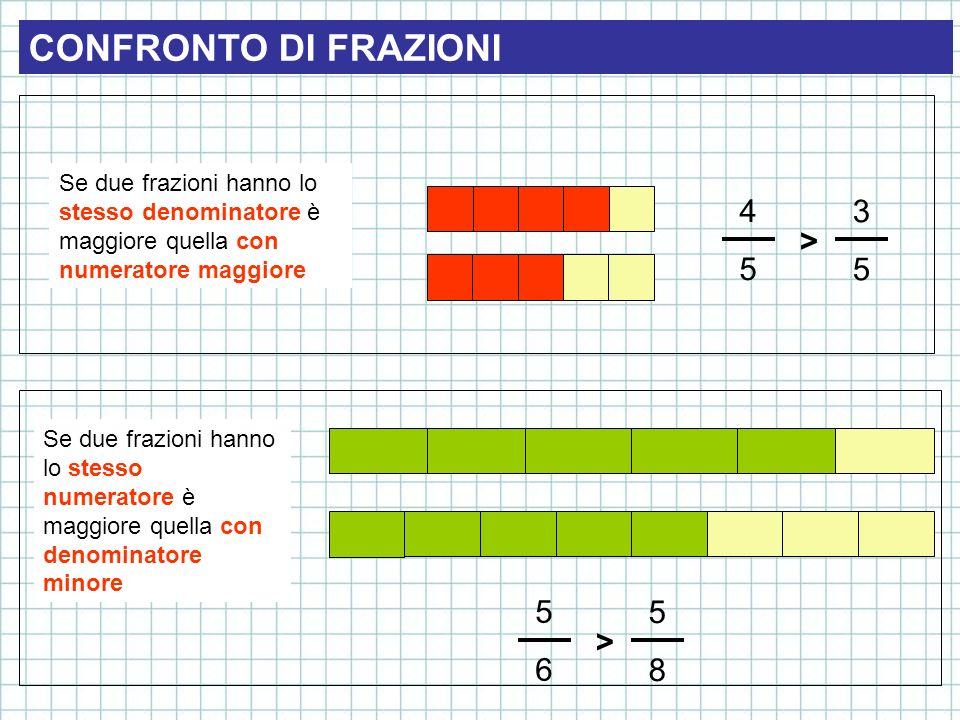 CONFRONTO DI FRAZIONI Se due frazioni hanno lo stesso denominatore è maggiore quella con numeratore maggiore 4545 3535 > Se due frazioni hanno lo stes