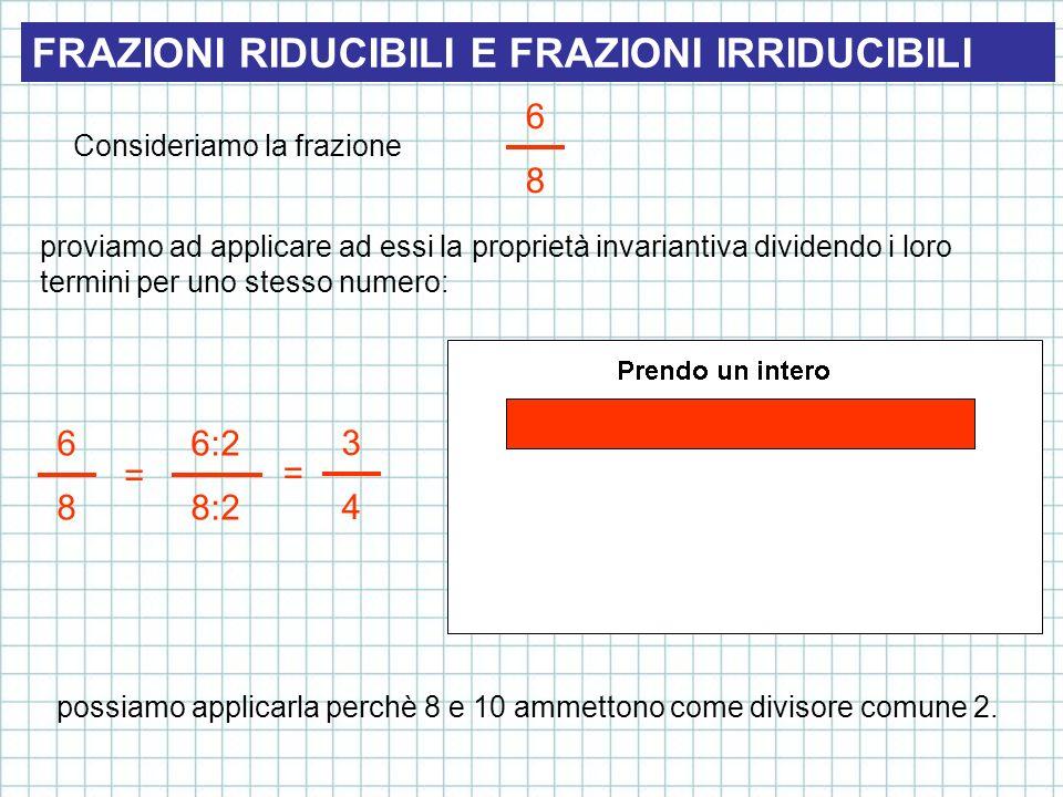 FRAZIONI RIDUCIBILI E FRAZIONI IRRIDUCIBILI Consideriamo la frazione 6868 proviamo ad applicare ad essi la proprietà invariantiva dividendo i loro ter