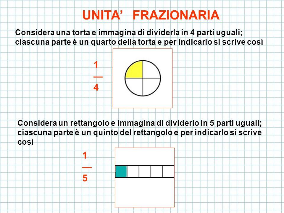 Considera un quadrato e immagina di dividerlo in 9 parti uguali; ciascuna parte è un nono del rettangolo e per indicarlo si scrive così 1 9 Chiamiamo unità frazionarie e diamo la definizione 1 4 1 5 1 9