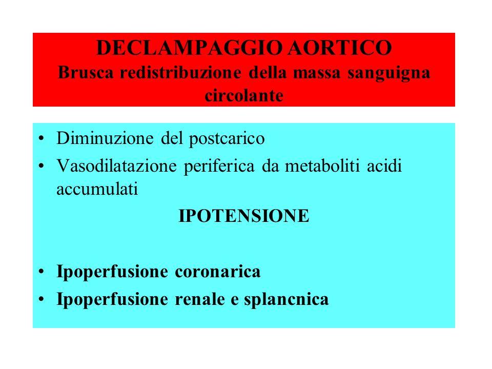 DECLAMPAGGIO AORTICO Brusca redistribuzione della massa sanguigna circolante Diminuzione del postcarico Vasodilatazione periferica da metaboliti acidi