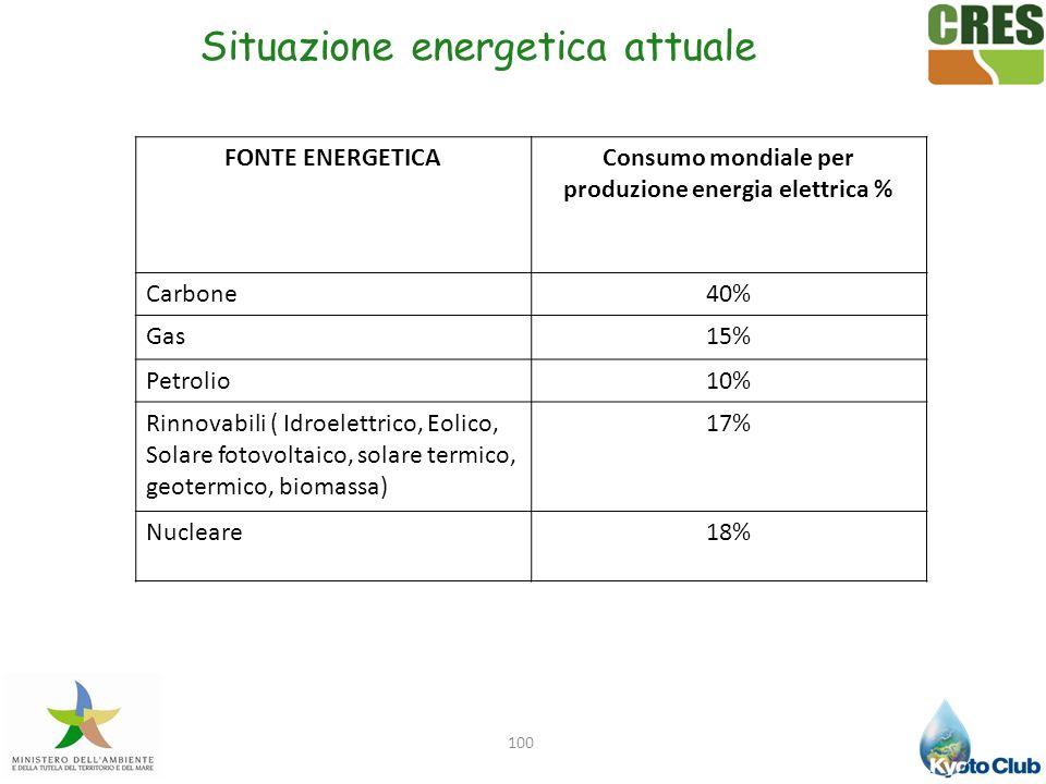 100 FONTE ENERGETICAConsumo mondiale per produzione energia elettrica % Carbone40% Gas15% Petrolio10% Rinnovabili ( Idroelettrico, Eolico, Solare foto
