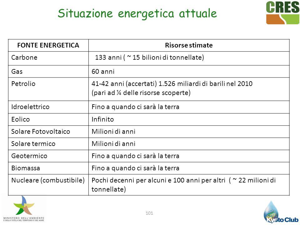 101 Situazione energetica attuale FONTE ENERGETICARisorse stimate Carbone 133 anni ( ~ 15 bilioni di tonnellate) Gas60 anni Petrolio41-42 anni (accert