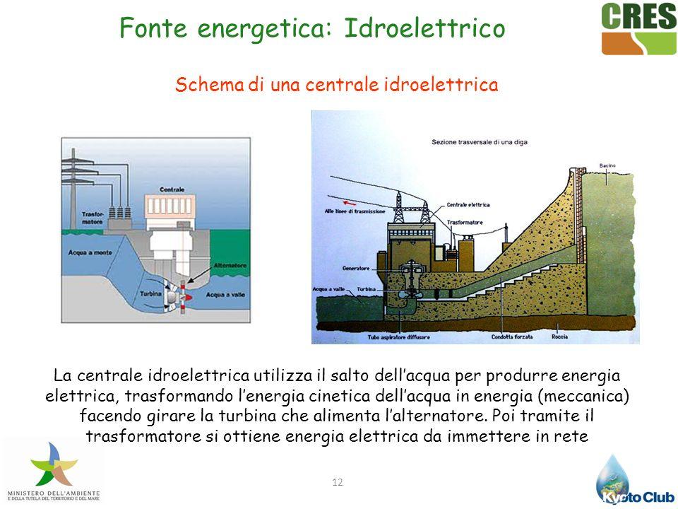 12 Fonte energetica: Idroelettrico Schema di una centrale idroelettrica La centrale idroelettrica utilizza il salto dellacqua per produrre energia ele