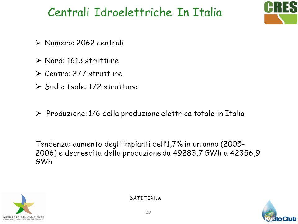 20 Numero: 2062 centrali Nord: 1613 strutture Centro: 277 strutture Sud e Isole: 172 strutture Produzione: 1/6 della produzione elettrica totale in It