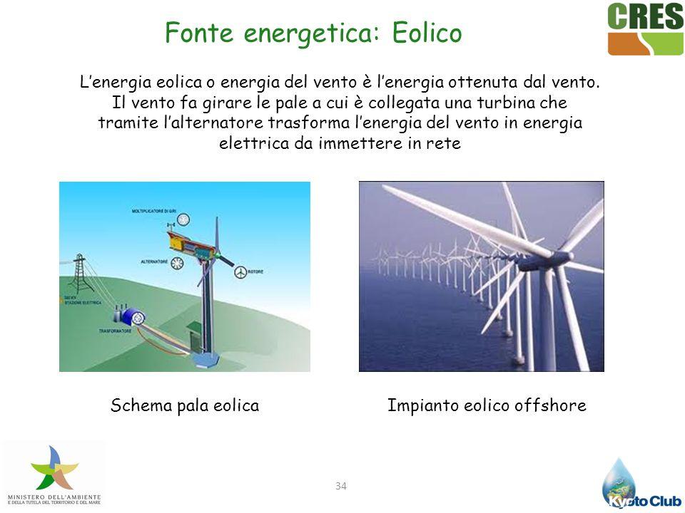 34 Fonte energetica: Eolico Schema pala eolicaImpianto eolico offshore Lenergia eolica o energia del vento è lenergia ottenuta dal vento. Il vento fa