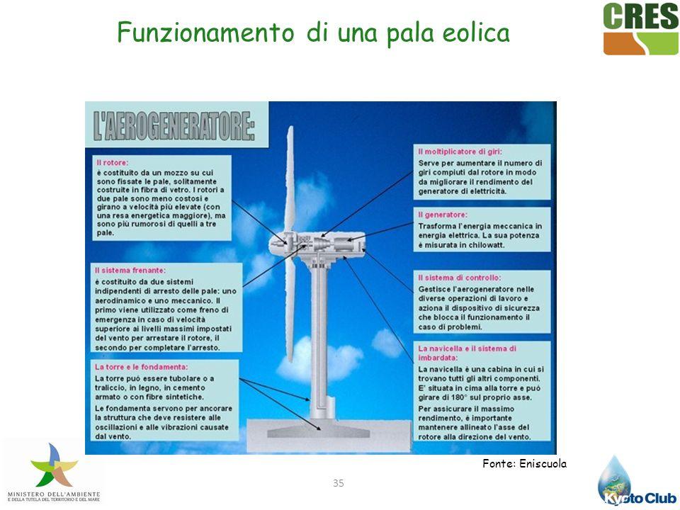 35 Fonte: Eniscuola Funzionamento di una pala eolica