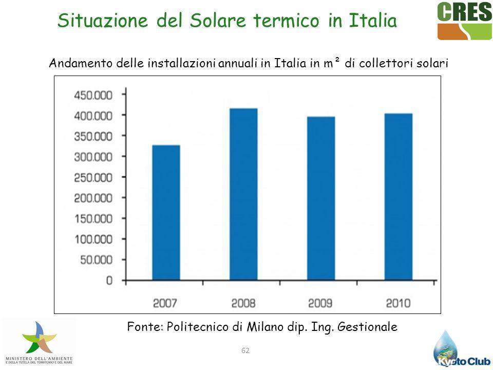 62 Fonte: Politecnico di Milano dip. Ing. Gestionale Situazione del Solare termico in Italia Andamento delle installazioni annuali in Italia in m² di