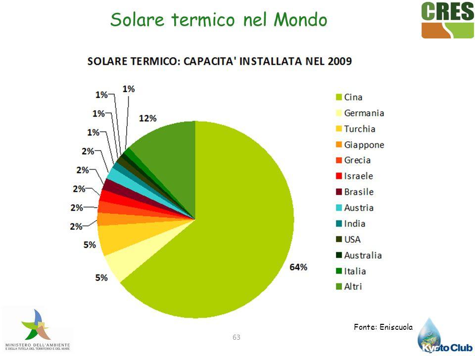 63 Fonte: Eniscuola Solare termico nel Mondo
