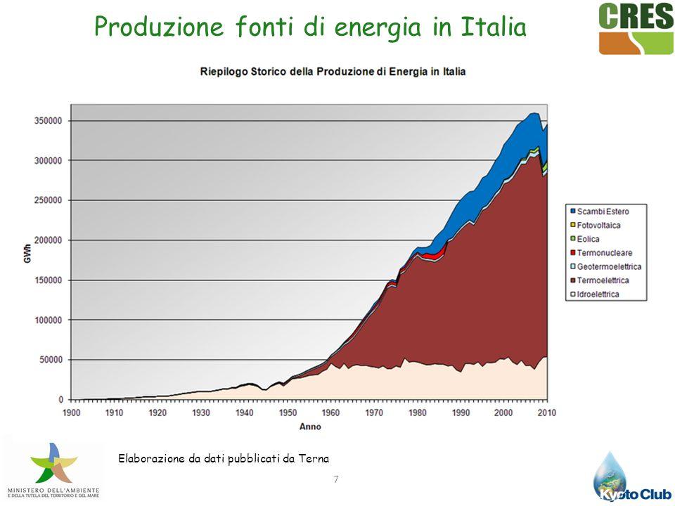 Produzione di energia in Italia dal 1950. 7 Elaborazione da dati pubblicati da Terna Produzione fonti di energia in Italia