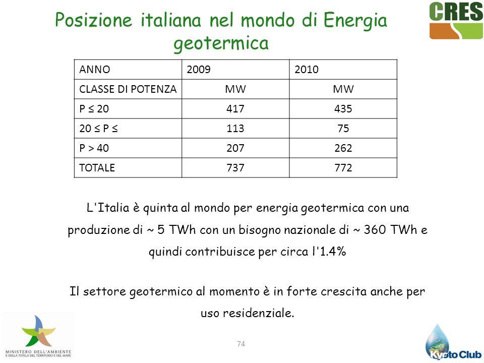 74 Posizione italiana nel mondo di Energia geotermica L'Italia è quinta al mondo per energia geotermica con una produzione di ~ 5 TWh con un bisogno n