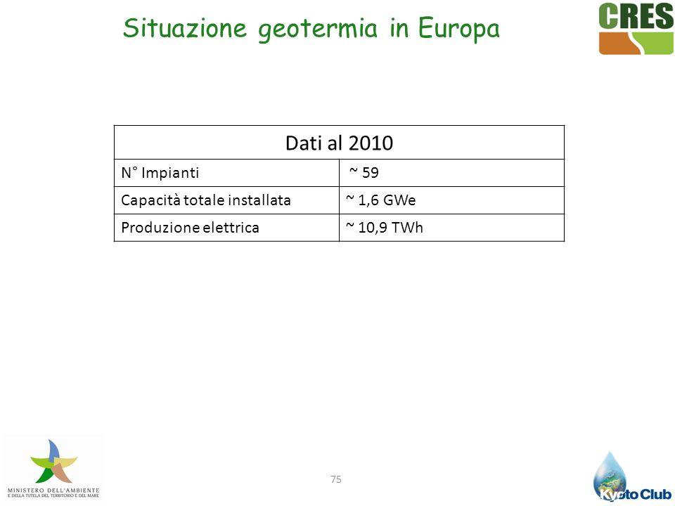 75 Situazione geotermia in Europa Dati al 2010 N° Impianti ~ 59 Capacità totale installata~ 1,6 GWe Produzione elettrica~ 10,9 TWh