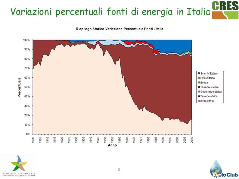 9 Elaborazione dei dati pubblicati da GSE e Terna Produzione per tipologie di fonti energetiche rinnovabili in Italia