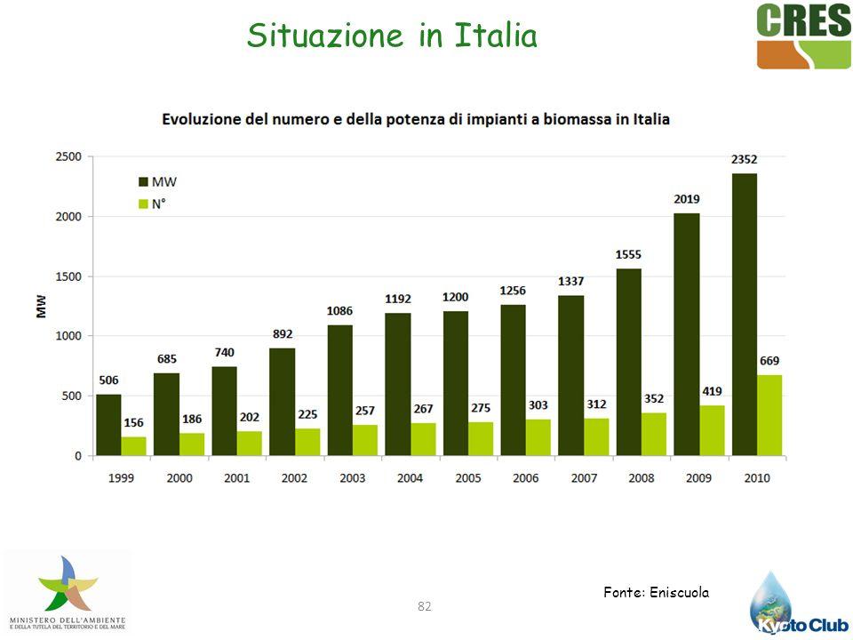 82 Situazione in Italia Fonte: Eniscuola