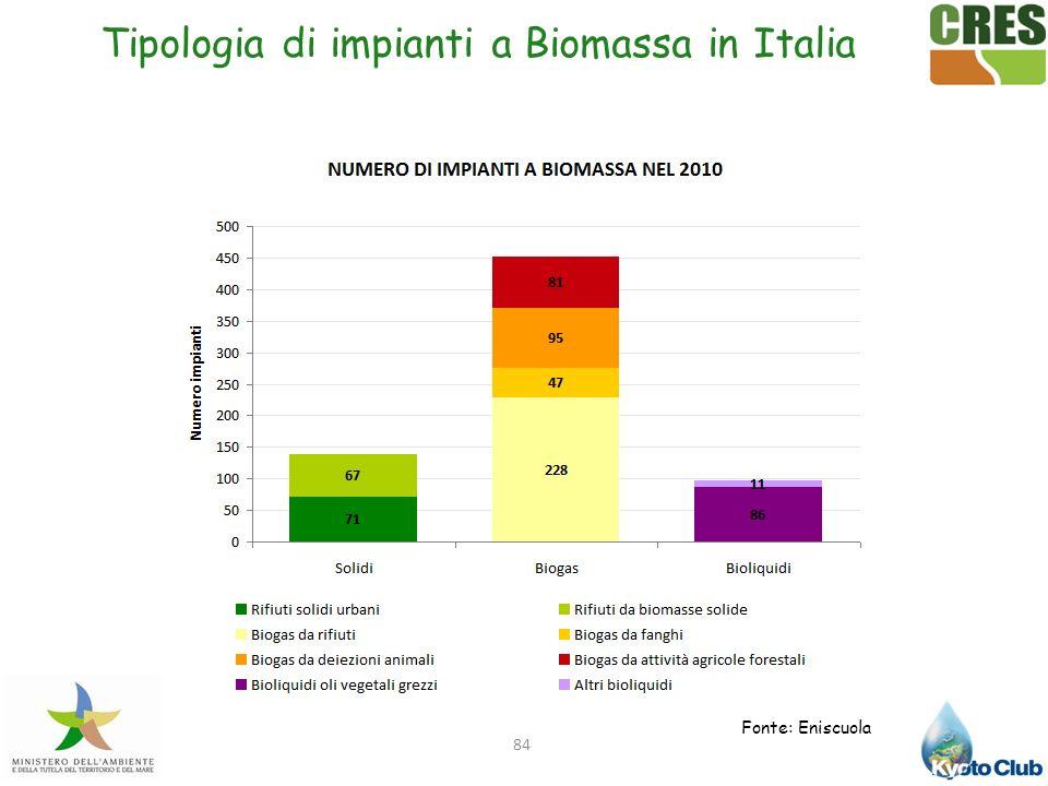 84 Tipologia di impianti a Biomassa in Italia Fonte: Eniscuola