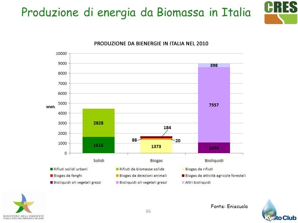 86 Produzione di energia da Biomassa in Italia Fonte: Eniscuola