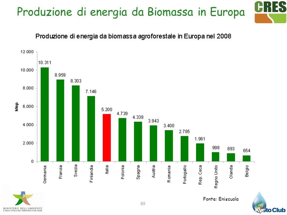 89 Produzione di energia da Biomassa in Europa Fonte: Eniscuola