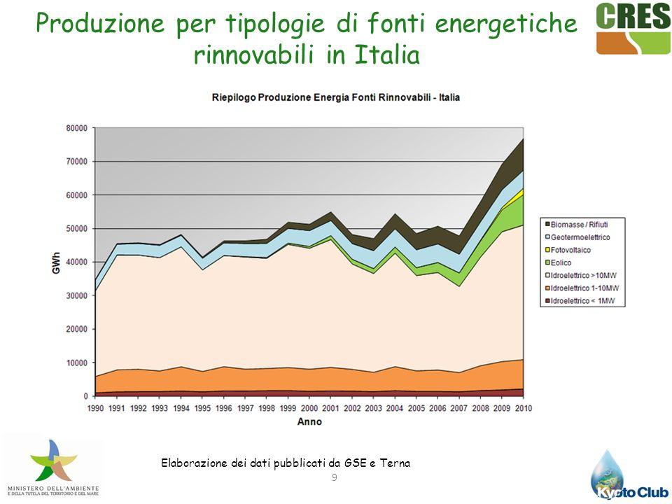 20 Numero: 2062 centrali Nord: 1613 strutture Centro: 277 strutture Sud e Isole: 172 strutture Produzione: 1/6 della produzione elettrica totale in Italia DATI TERNA Centrali Idroelettriche In Italia Tendenza: aumento degli impianti dell1,7% in un anno (2005- 2006) e decrescita della produzione da 49283,7 GWh a 42356,9 GWh