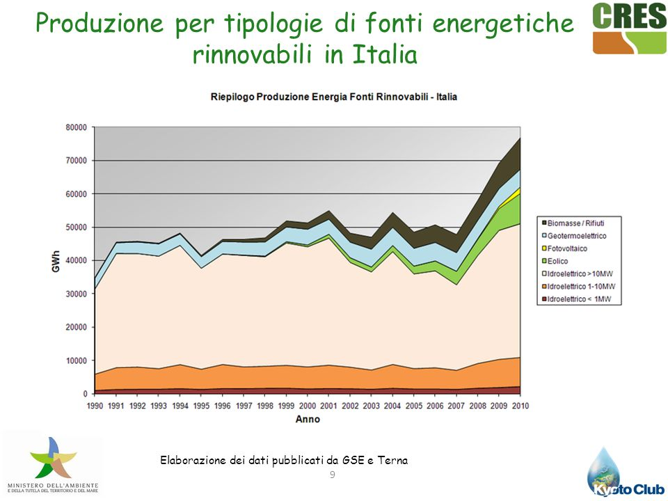 Tipologie di fonti energetiche rinnovabili in Italia (%) 10 Elaborazione da dati pubblicati da Terna