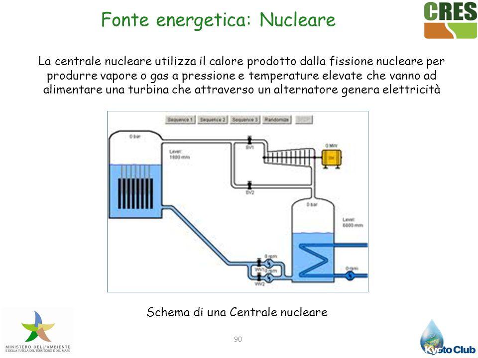 90 Fonte energetica: Nucleare La centrale nucleare utilizza il calore prodotto dalla fissione nucleare per produrre vapore o gas a pressione e tempera