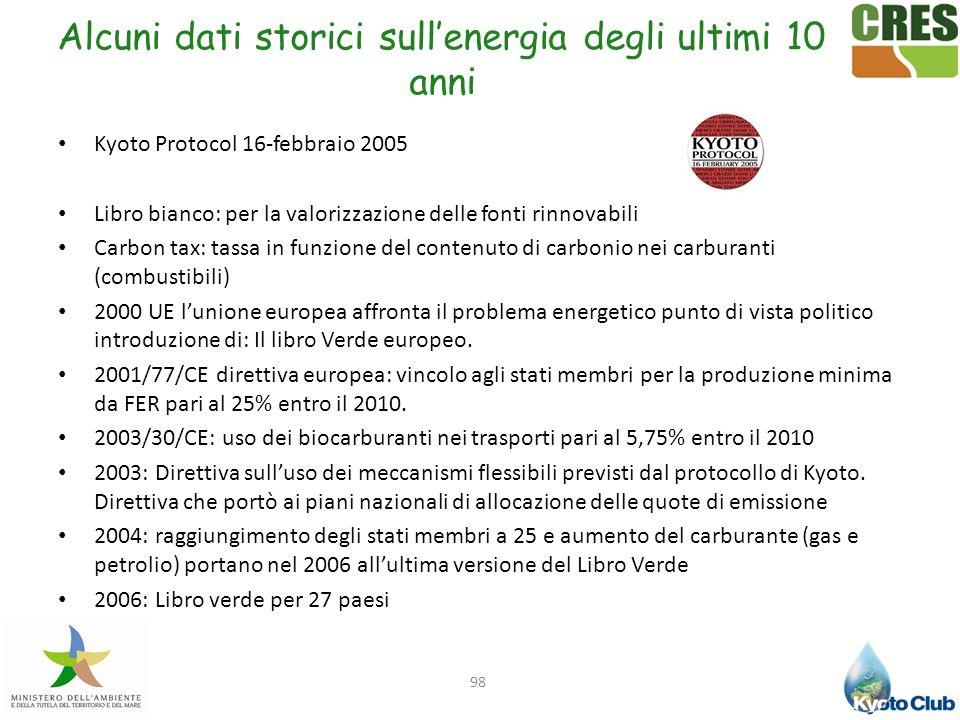Kyoto Protocol 16-febbraio 2005 Libro bianco: per la valorizzazione delle fonti rinnovabili Carbon tax: tassa in funzione del contenuto di carbonio ne