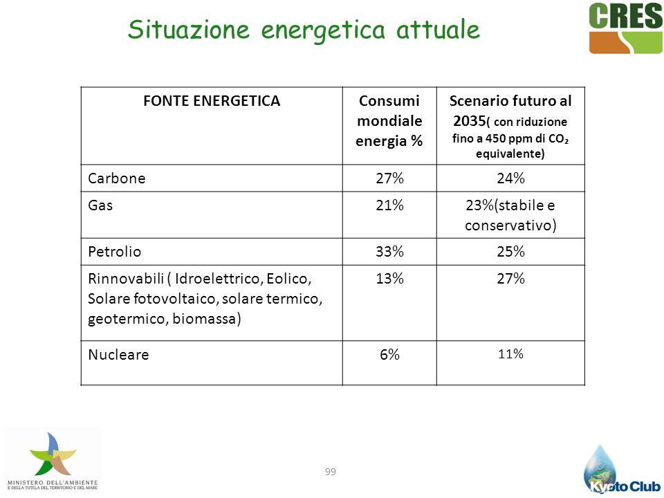 99 FONTE ENERGETICAConsumi mondiale energia % Scenario futuro al 2035 ( con riduzione fino a 450 ppm di CO equivalente) Carbone27%24% Gas21%23%(stabil