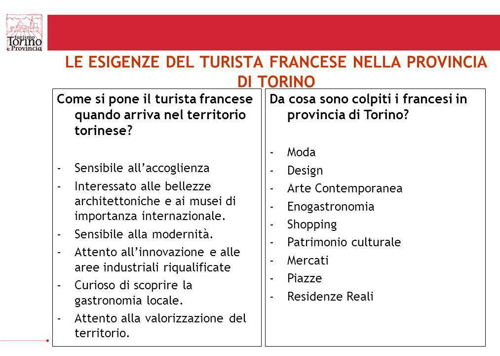 LE ESIGENZE DEL TURISTA FRANCESE NELLA PROVINCIA DI TORINO Da cosa sono colpiti i francesi in provincia di Torino? -Moda -Design -Arte Contemporanea -