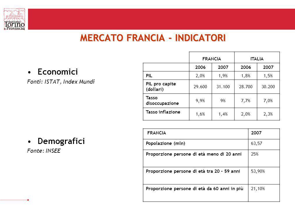 MERCATO FRANCIA - INDICATORI Economici Fonti: ISTAT, Index Mundi Demografici Fonte: INSEE FRANCIA2007 Popolazione (mln)63,57 Proporzione persone di et
