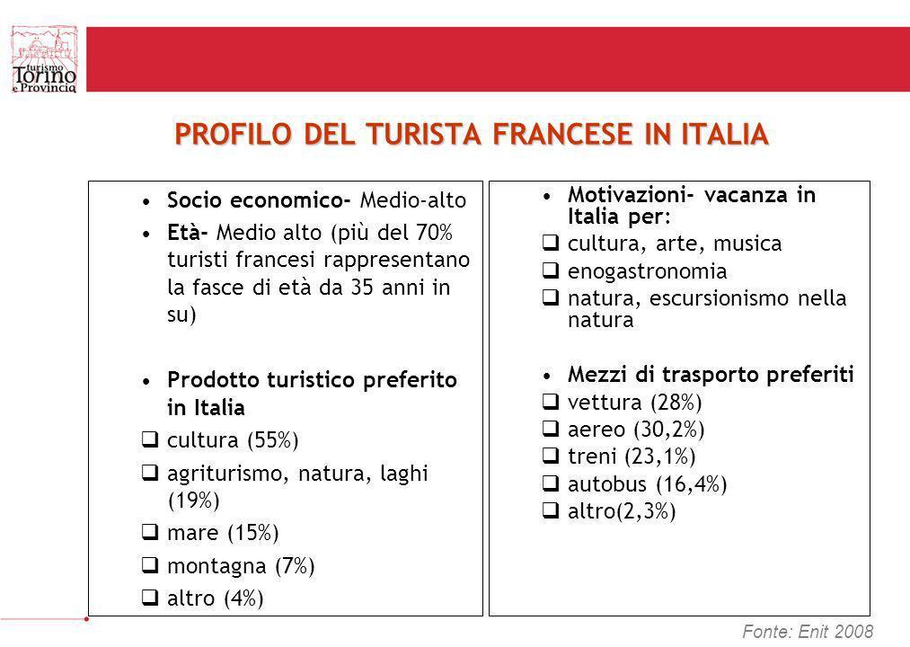 PROFILO DEL TURISTA FRANCESE IN ITALIA Socio economico- Medio-alto Età- Medio alto (più del 70% turisti francesi rappresentano la fasce di età da 35 a