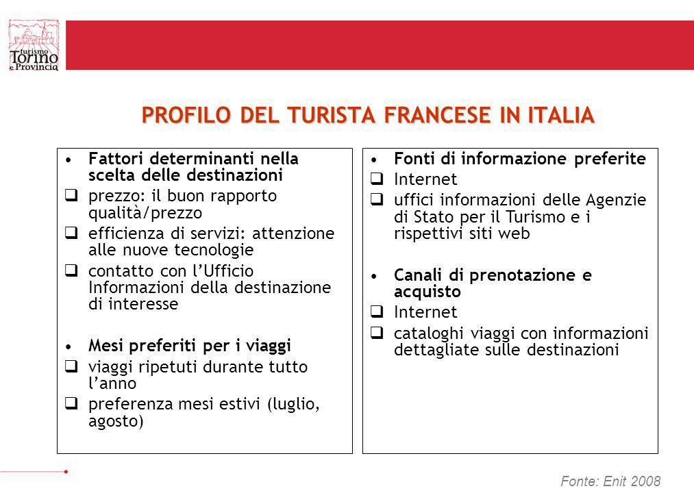 PROFILO DEL TURISTA FRANCESE IN ITALIA Fattori determinanti nella scelta delle destinazioni prezzo: il buon rapporto qualità/prezzo efficienza di serv