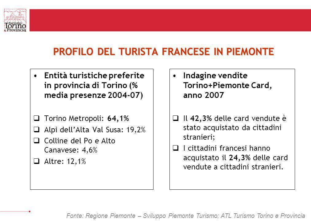 PROFILO DEL TURISTA FRANCESE IN PIEMONTE Entità turistiche preferite in provincia di Torino (% media presenze 2004-07) Torino Metropoli: 64,1% Alpi de