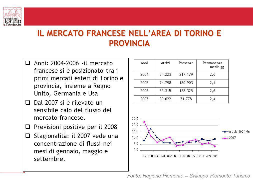 IL MERCATO FRANCESE NELLAREA DI TORINO E PROVINCIA Anni: 2004-2006 -il mercato francese si è posizionato tra i primi mercati esteri di Torino e provin