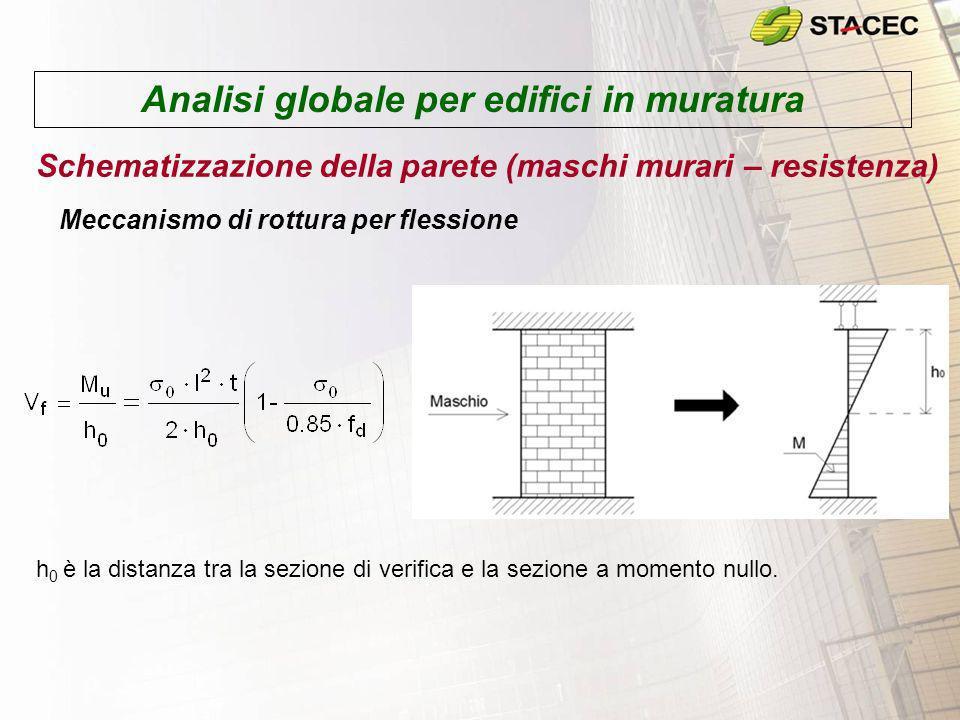 Analisi globale per edifici in muratura Schematizzazione della parete (maschi murari – resistenza) Meccanismo di rottura per flessione h 0 è la distan