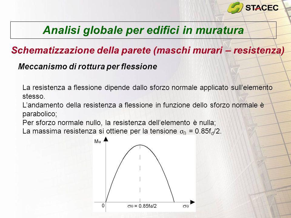 Analisi globale per edifici in muratura Schematizzazione della parete (maschi murari – resistenza) Meccanismo di rottura per flessione La resistenza a