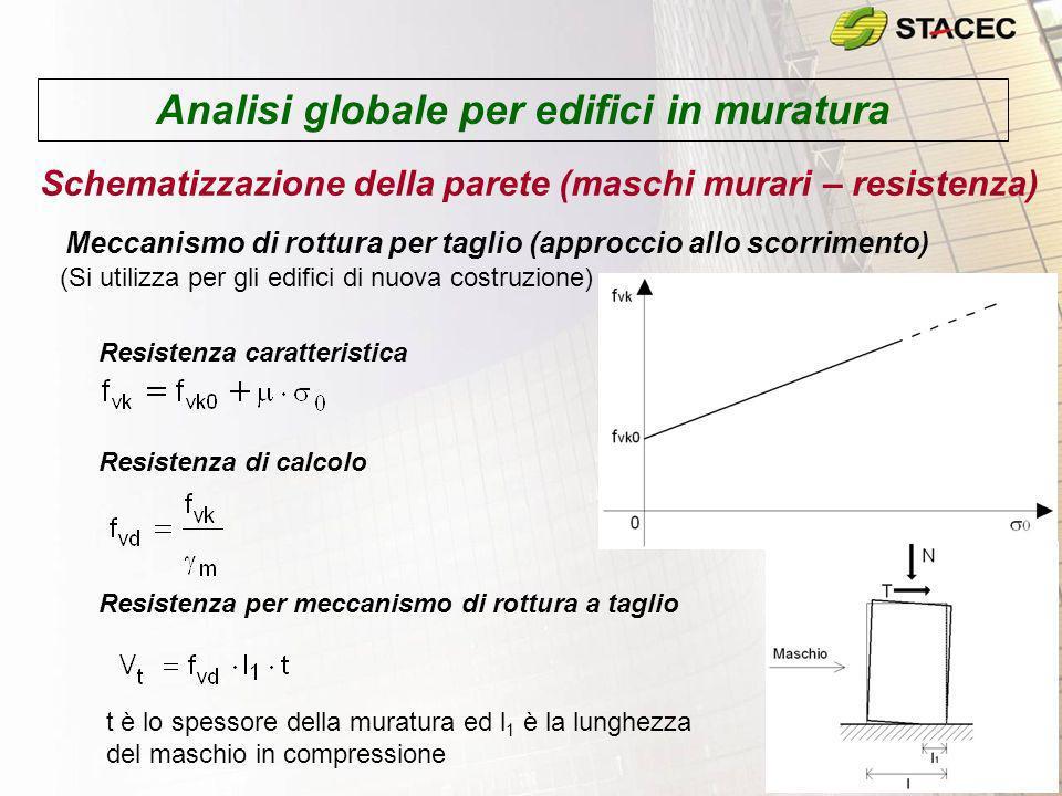 Analisi globale per edifici in muratura Schematizzazione della parete (maschi murari – resistenza) Meccanismo di rottura per taglio (approccio allo sc